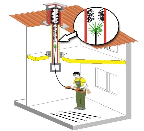 Чистка дымоходов и вентиляционных каналов в многоквартирных домах дымоходы защитное расстояние